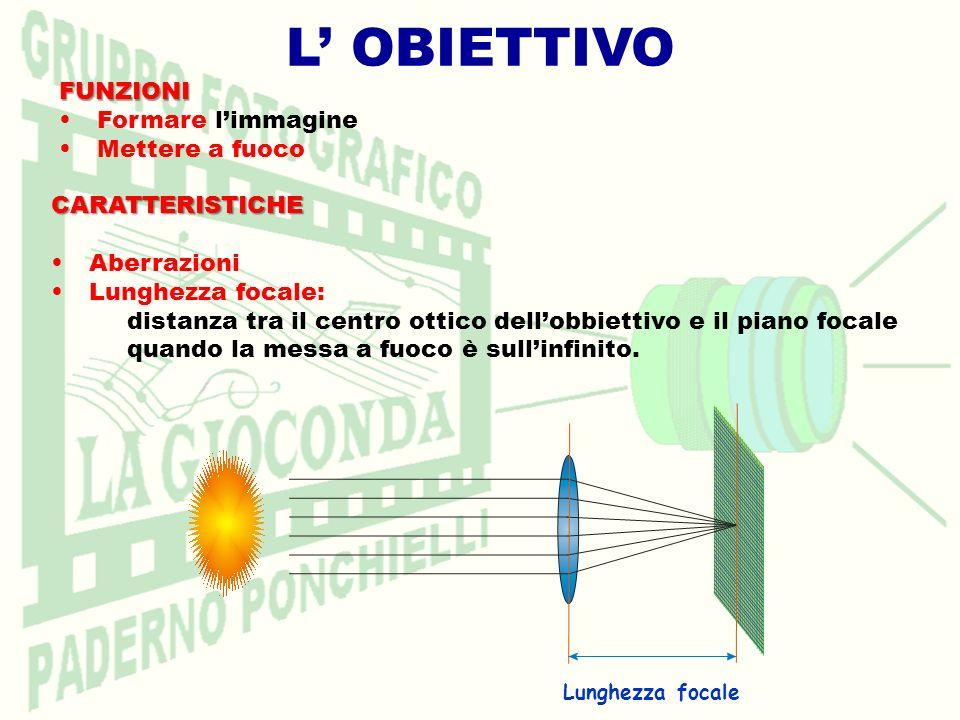 L OBIETTIVOCARATTERISTICHE Aberrazioni Lunghezza focale: distanza tra il centro ottico dellobbiettivo e il piano focale quando la messa a fuoco è sull