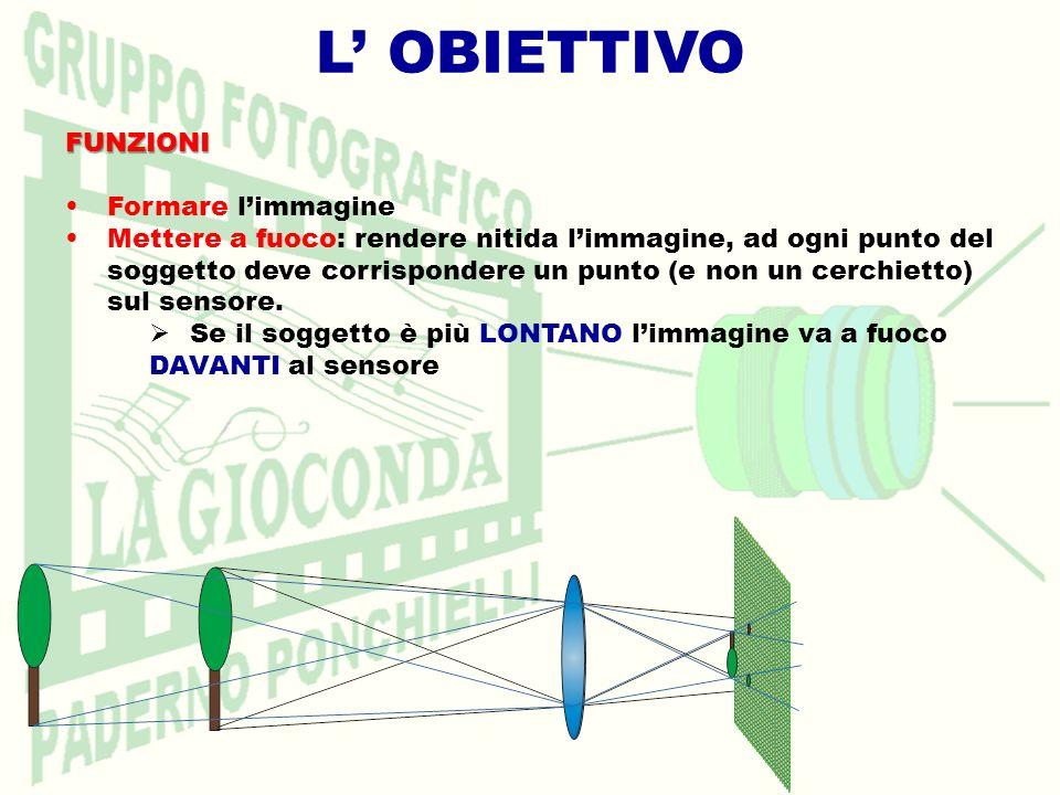 L OBIETTIVOFUNZIONI Formare limmagine Mettere a fuoco: rendere nitida limmagine, ad ogni punto del soggetto deve corrispondere un punto (e non un cerc