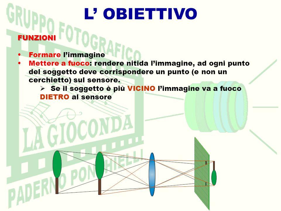 L OBIETTIVO Luminosità Se si dimezza il numero f non si raddoppia la quantità di luce che passa: la si QUADRUPLICA (e viceversa) RADDOPPIANDO IL DIAMETRO SI QUADRUPLICA LAREA f 4 f 2