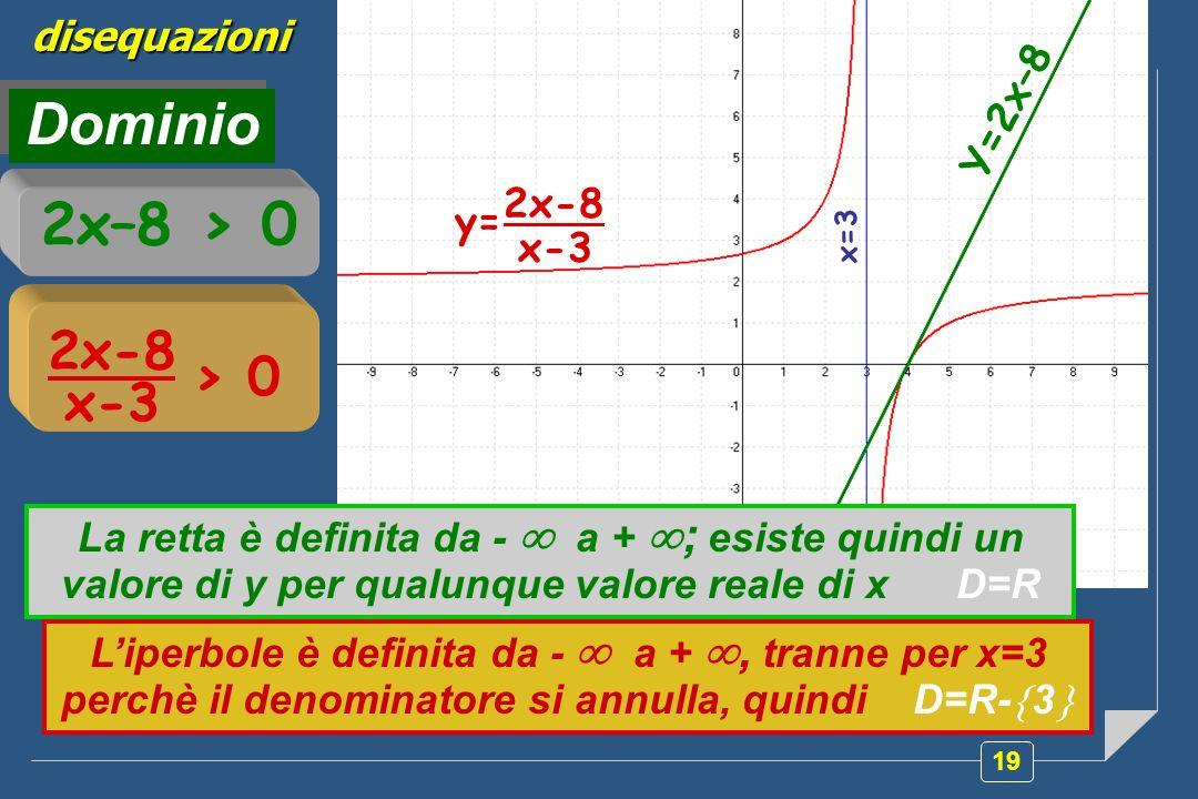 19 disequazioni Dominio 2x–8 > 0 2x-8 x-3 > 0 Y=2x–8 2x-8 x-3 y= x=3 La retta è definita da - a + ; esiste quindi un valore di y per qualunque valore reale di x D=R Liperbole è definita da - a +, tranne per x=3 perchè il denominatore si annulla, quindi D=R- 3