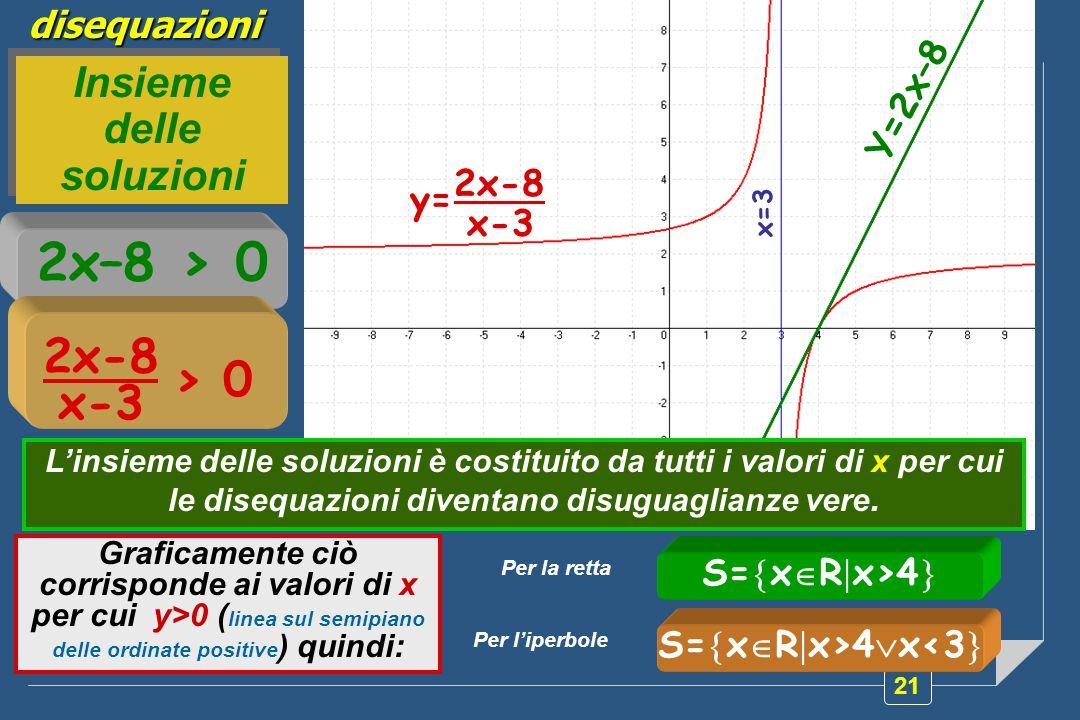 21disequazioni 2x–8 > 0 2x-8 x-3 > 0 Y=2x–8 2x-8 x-3 y= x=3 Linsieme delle soluzioni è costituito da tutti i valori di x per cui le disequazioni diven