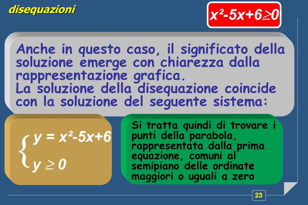 23 disequazioni Anche in questo caso, il significato della soluzione emerge con chiarezza dalla rappresentazione grafica. La soluzione della disequazi