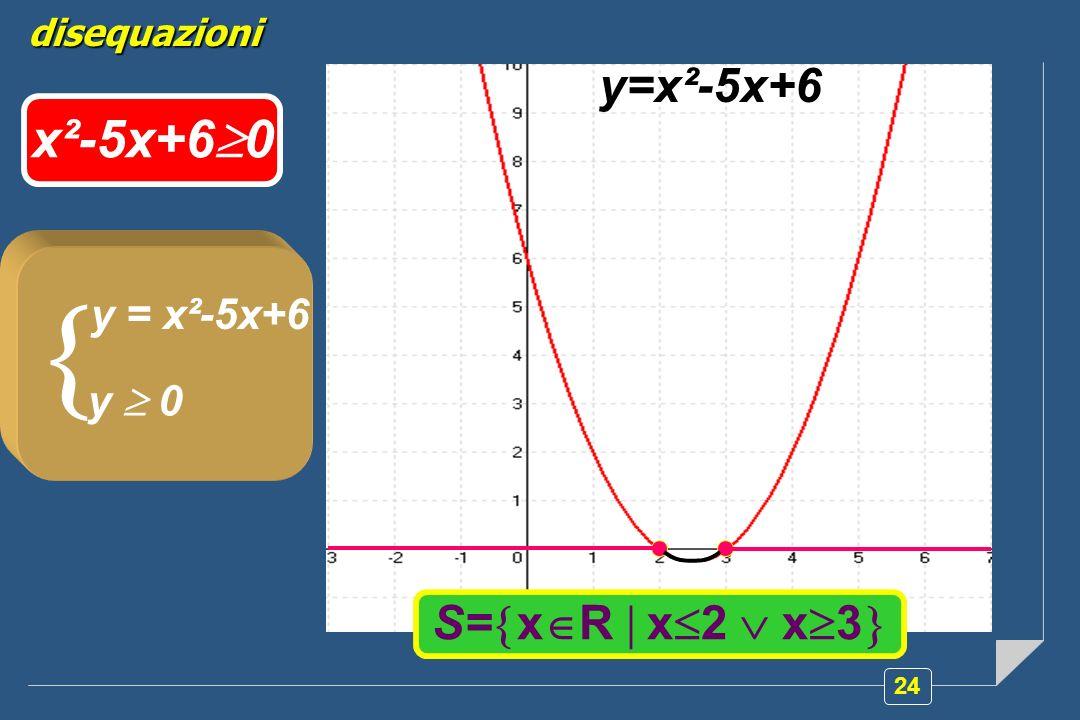 24 disequazioni y=x²-5x+6 S= x R x 2 x 3 y = x²-5x+6 y 0 x²-5x+6 0