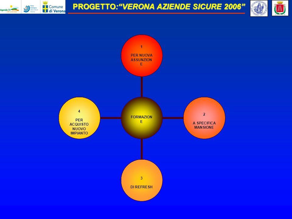 PROGETTO:VERONA AZIENDE SICURE 2006 FORMAZIONE 1 PER NUOVA ASSUNZIONE 2 A SPECIFICA MANSIONE 3 DI REFRESH 4 PER ACQUISTO NUOVO IMPIANTO