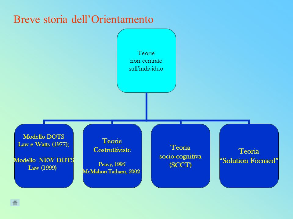 Breve storia dellOrientamento Teorie non centrate sullindividuo Modello DOTS Law e Watts (1977); Modello NEW DOTS Law (1999) Teorie Costruttiviste Peavy, 1995 McMahon Tatham, 2002 Teoria socio-cognitiva (SCCT) Teoria Solution Focused
