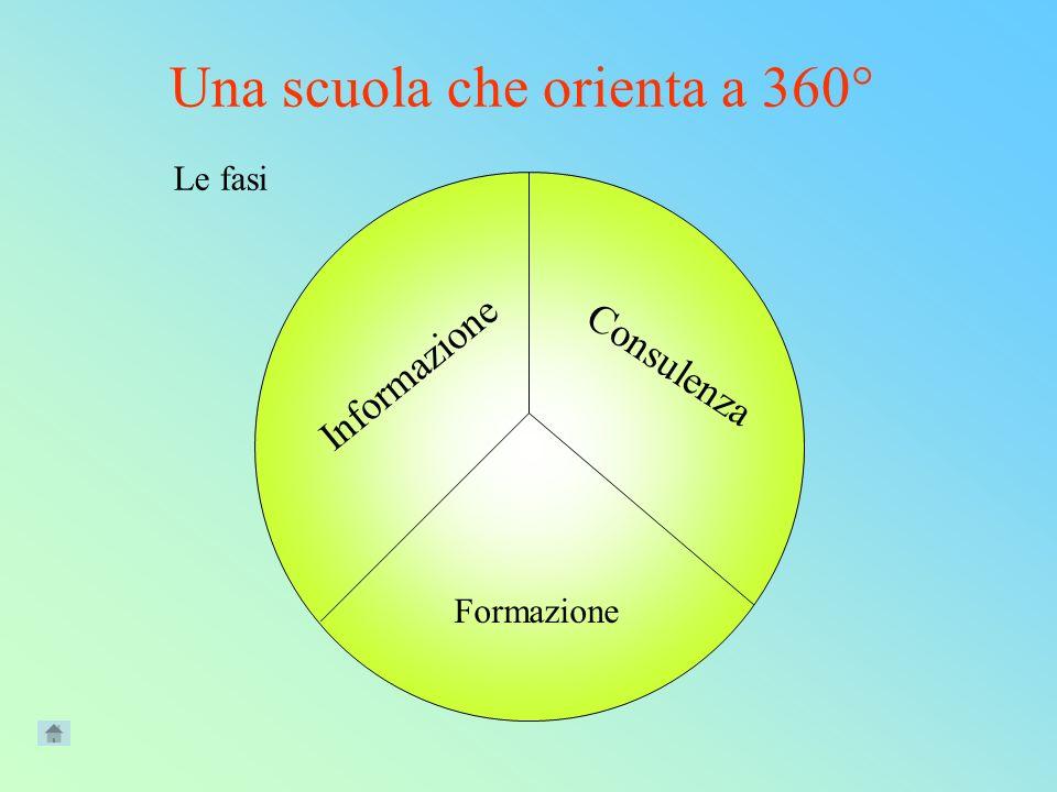Informazione Formazione Consulenza Le fasi Una scuola che orienta a 360°