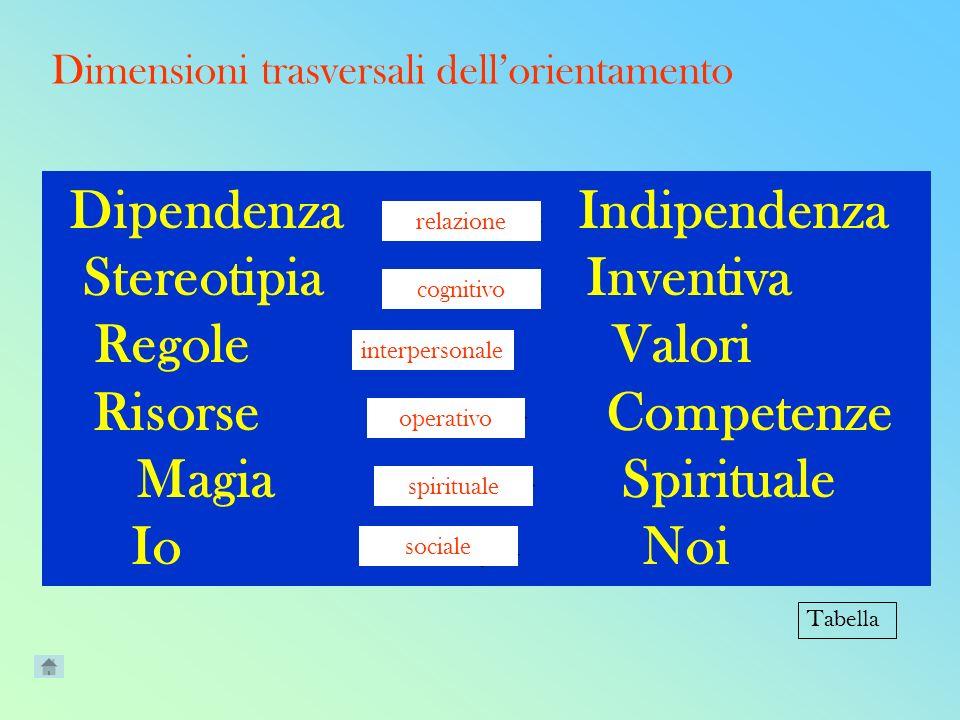 Dimensioni trasversali dellorientamento Dipendenza Indipendenza.