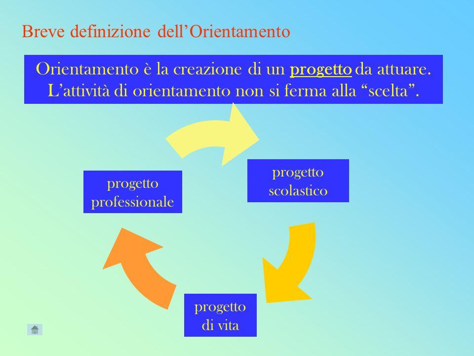 Breve definizione dellOrientamento Orientamento è la creazione di un progetto da attuare.