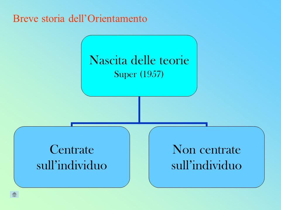 Nascita delle teorie Super (1957) Centrate sullindividuo Non centrate sullindividuo