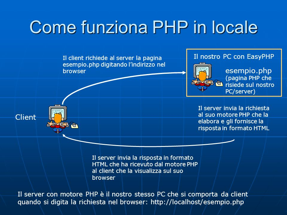 Confronto Pascal-PHP sorgente pascal: programma.pas compilatore pascaleseguibile pascal: programma.exe sorgente PHP: programma.php motore PHPpagina web