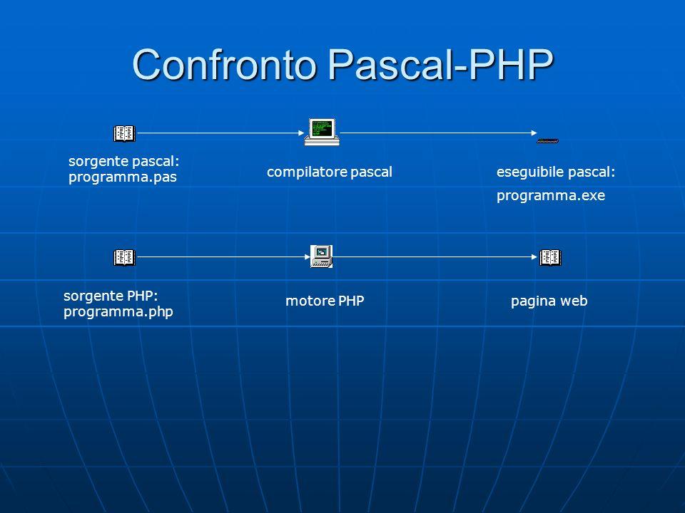 Confronto Pascal-PHP sorgente pascal: programma.pas compilatore pascaleseguibile pascal: programma.exe sorgente PHP: programma.php motore PHPpagina we