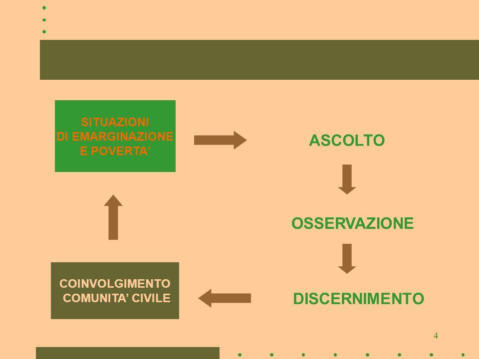 4 SITUAZIONI DI EMARGINAZIONE E POVERTA ASCOLTO OSSERVAZIONE DISCERNIMENTO COINVOLGIMENTO COMUNITA CIVILE