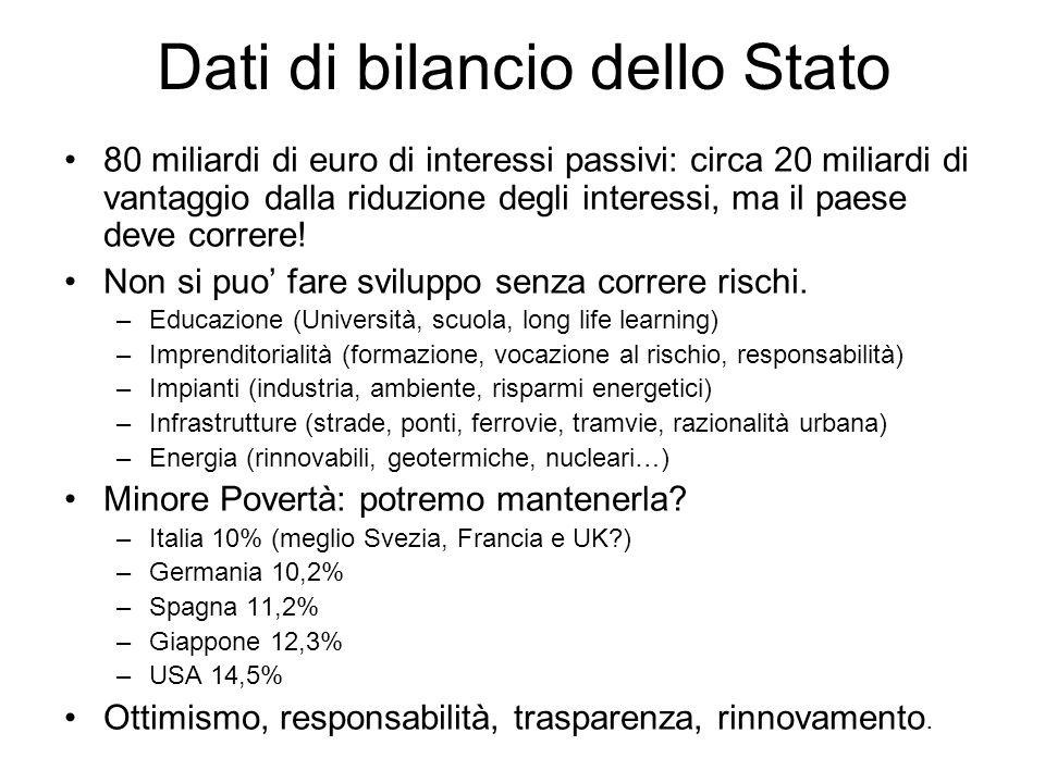 Dati di bilancio dello Stato 80 miliardi di euro di interessi passivi: circa 20 miliardi di vantaggio dalla riduzione degli interessi, ma il paese dev