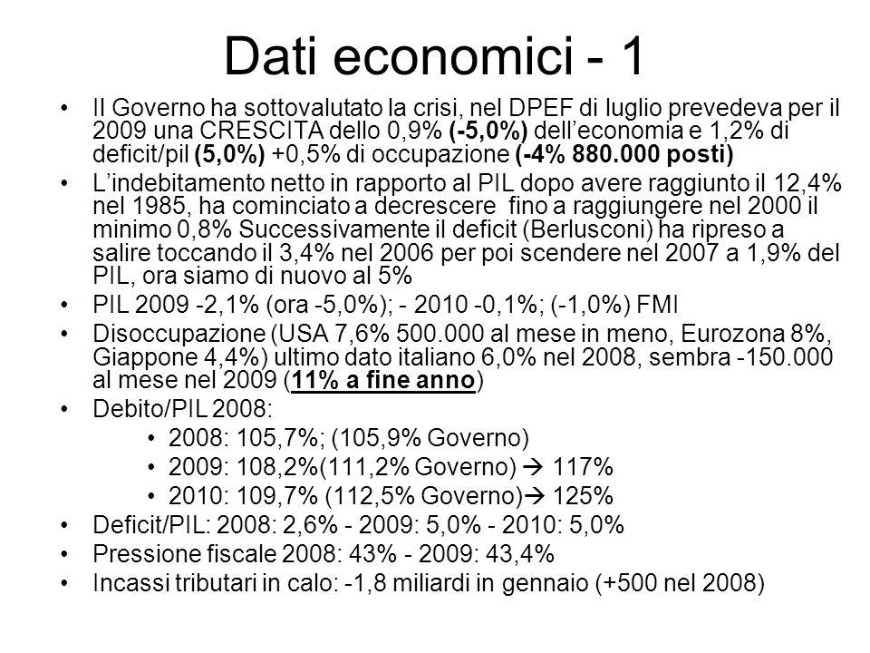 Dati economici - 1 Il Governo ha sottovalutato la crisi, nel DPEF di luglio prevedeva per il 2009 una CRESCITA dello 0,9% (-5,0%) delleconomia e 1,2%