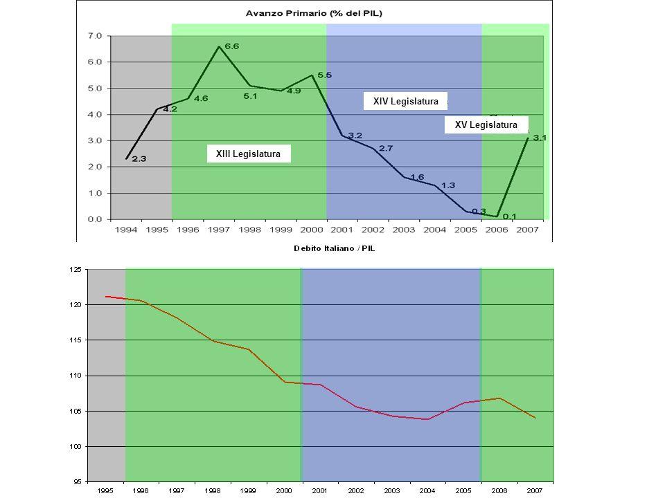 Dati Economici - 2 Esportazioni a maggio 2009 - 19,7% rispetto al 2008 Importazioni a maggio 2009 - 33,2% rispetto al 2008 Ordinativi in calo -8,3% ad aprile 2009 rispetto al trimestre precedente Surplus 2008 Italia = 46,1 M Extra UE + 15,4 M UE = 61,5 (+3%) (+51 M nel 2007) –+30,3% nei paesi Opec –Russia, Cina, Turchia, India, Dati sulle esportazioni incoraggianti a fine anno: tenuta del sistema produttivo italiano.