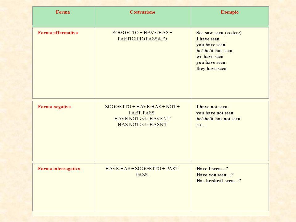 Esercizi Past Simple Completa la tabella con le forme presenti o passate dei seguenti verbi regolari.