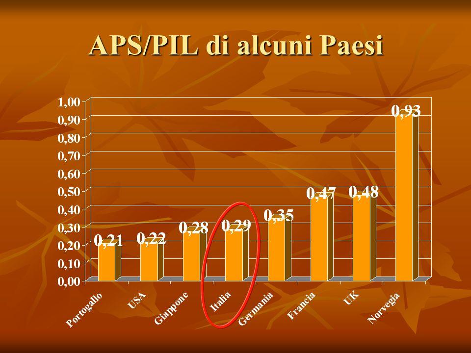 APS/PIL di alcuni Paesi