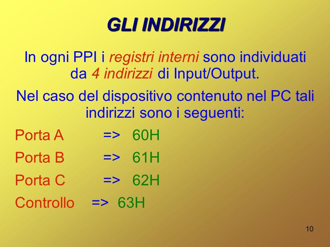 10 GLI INDIRIZZI In ogni PPI i registri interni sono individuati da 4 indirizzi di Input/Output. Nel caso del dispositivo contenuto nel PC tali indiri