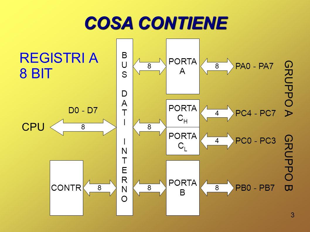 3 COSA CONTIENE PORTA A PORTA B PORTA C H PORTA C L CONTR 4 PC4 - PC7 8 PA0 - PA7 4 PC0 - PC3 8 PB0 - PB7 REGISTRI A 8 BIT BUSDATIINTERNOBUSDATIINTERN