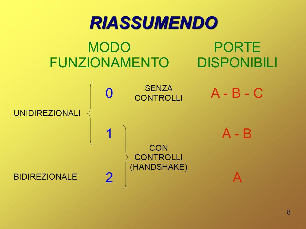 8 RIASSUMENDO 0 1 2 BIDIREZIONALE UNIDIREZIONALI SENZA CONTROLLI CON CONTROLLI (HANDSHAKE) PORTE DISPONIBILI MODO FUNZIONAMENTO A - B - C A - B A