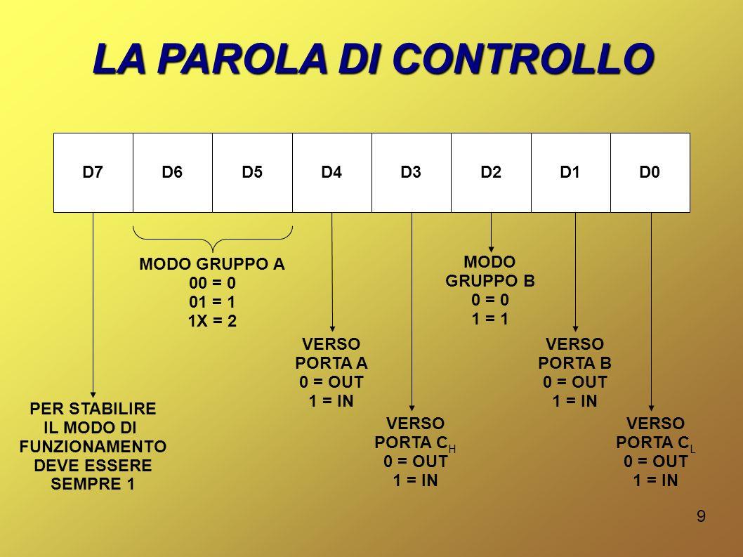 9 LA PAROLA DI CONTROLLO D7D6D5D4D3D2D1D0 MODO GRUPPO A 00 = 0 01 = 1 1X = 2 VERSO PORTA A 0 = OUT 1 = IN VERSO PORTA C H 0 = OUT 1 = IN PER STABILIRE