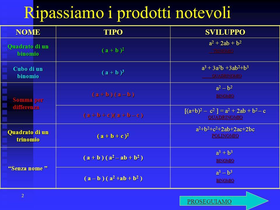 23 POLINOMIO QUADRATO DI TRINOMIO (tre quadrati e tre doppi prodotti di ciascuna delle basi per le altre) a 2 + b 2 + c 2 + 2ab + 2ac + 2bc = ( a + b + c ) 2 Se non fosse possibile scomporre il polinomio con uno dei metodi precedenti, allora si può provare ad usare la: Se non fosse possibile scomporre il polinomio con uno dei metodi precedenti, allora si può provare ad usare la: REGOLA DI RUFFINI REGOLA DI RUFFINI Ritorna ai prodotti notevoli RIASSUMENDO
