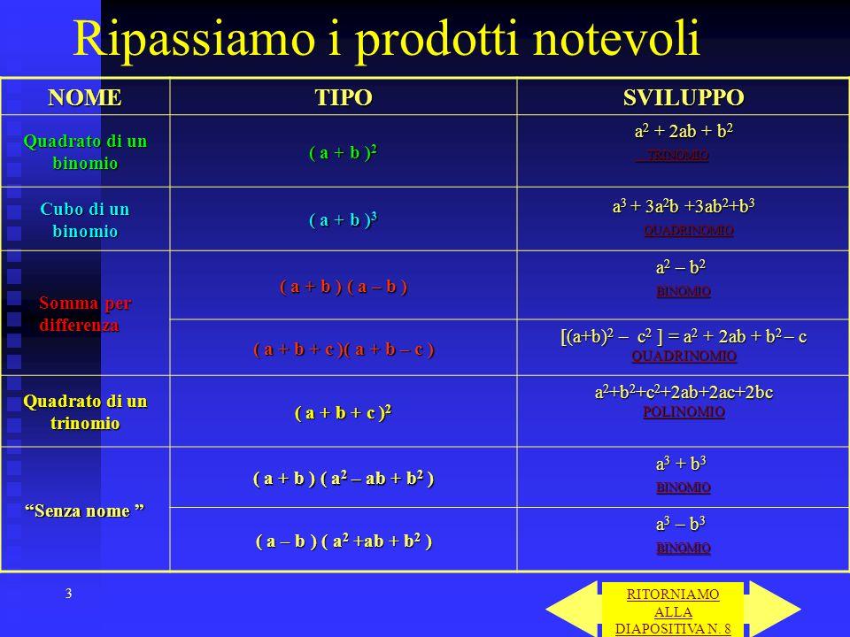 3 Ripassiamo i prodotti notevoliNOMETIPOSVILUPPO Quadrato di un binomio ( a + b ) 2 a 2 + 2ab + b 2 TRINOMIO TRINOMIO Cubo di un binomio ( a + b ) 3 a