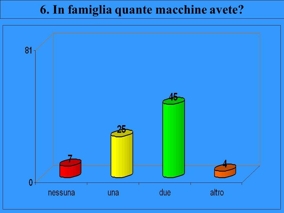 6. In famiglia quante macchine avete?