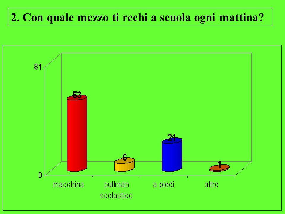 RICORDA SEMPRE.... …. LEQUAZIONE: + MEZZI PUBBLICI + BICI = - AUTOMOBILI