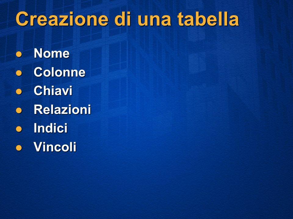 Creazione di una tabella Nome Nome Colonne Colonne Chiavi Chiavi Relazioni Relazioni Indici Indici Vincoli Vincoli