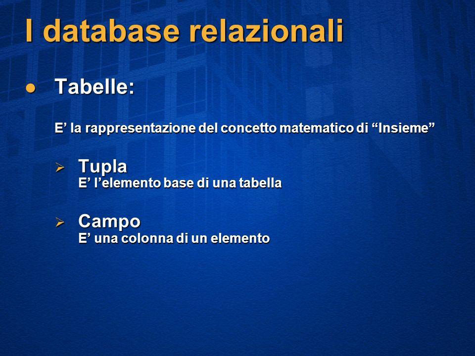 I database relazionali Tabelle: E la rappresentazione del concetto matematico di Insieme Tabelle: E la rappresentazione del concetto matematico di Insieme Tupla E lelemento base di una tabella Tupla E lelemento base di una tabella Campo E una colonna di un elemento Campo E una colonna di un elemento