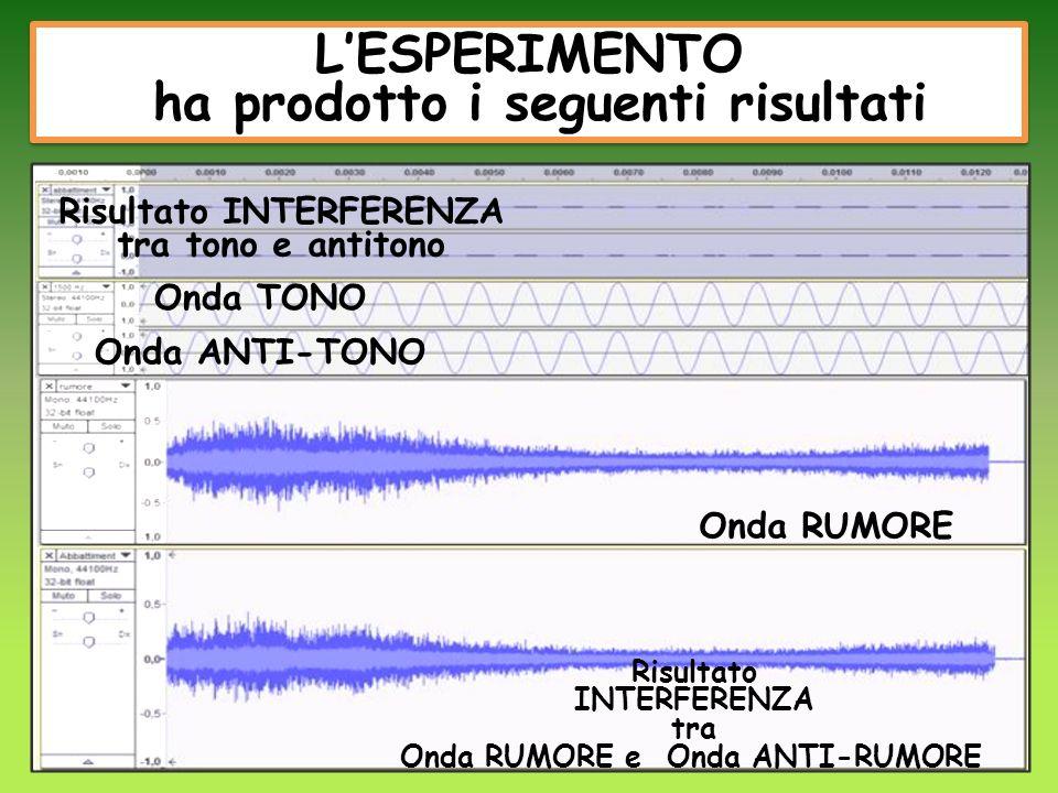 LESPERIMENTO ha prodotto i seguenti risultati LESPERIMENTO ha prodotto i seguenti risultati Risultato INTERFERENZA tra tono e antitono Onda TONO Onda