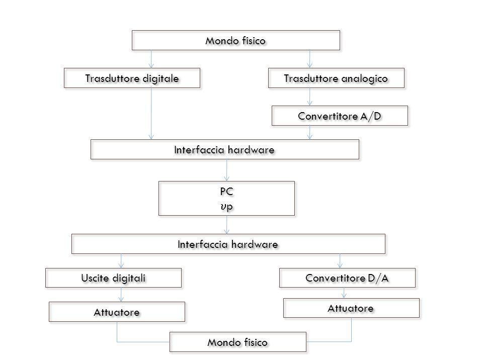 Mondo fisico Trasduttore digitale Trasduttore analogico Convertitore A/D Interfaccia hardware PC p PC p Interfaccia hardware Uscite digitali Attuatore