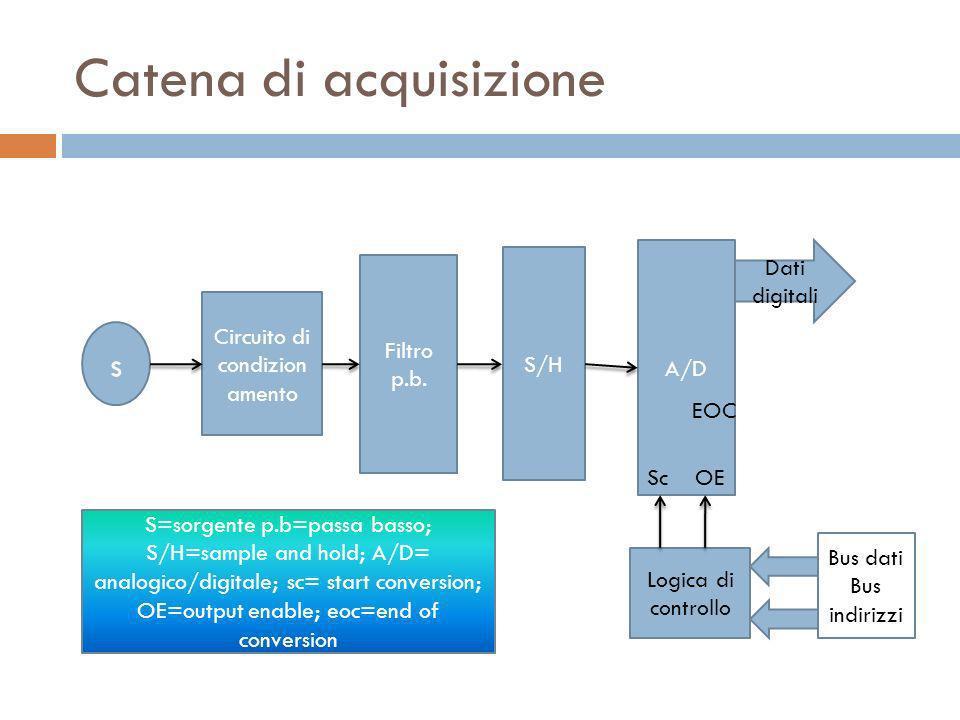 Catena di acquisizione s Circuito di condizion amento Filtro p.b. S/H A/D Logica di controllo Dati digitali Sc OE EOC S=sorgente p.b=passa basso; S/H=