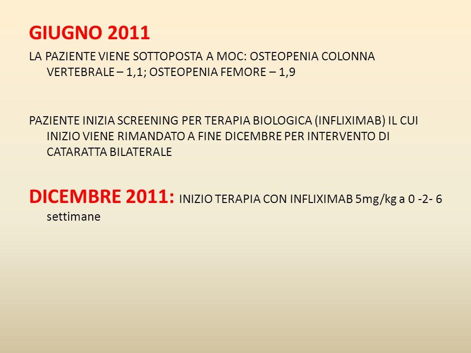 GIUGNO 2011 LA PAZIENTE VIENE SOTTOPOSTA A MOC: OSTEOPENIA COLONNA VERTEBRALE – 1,1; OSTEOPENIA FEMORE – 1,9 PAZIENTE INIZIA SCREENING PER TERAPIA BIO