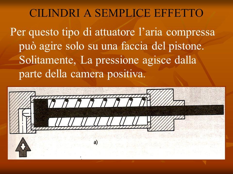 CILINDRI A SEMPLICE EFFETTO Per questo tipo di attuatore laria compressa può agire solo su una faccia del pistone. Solitamente, La pressione agisce da