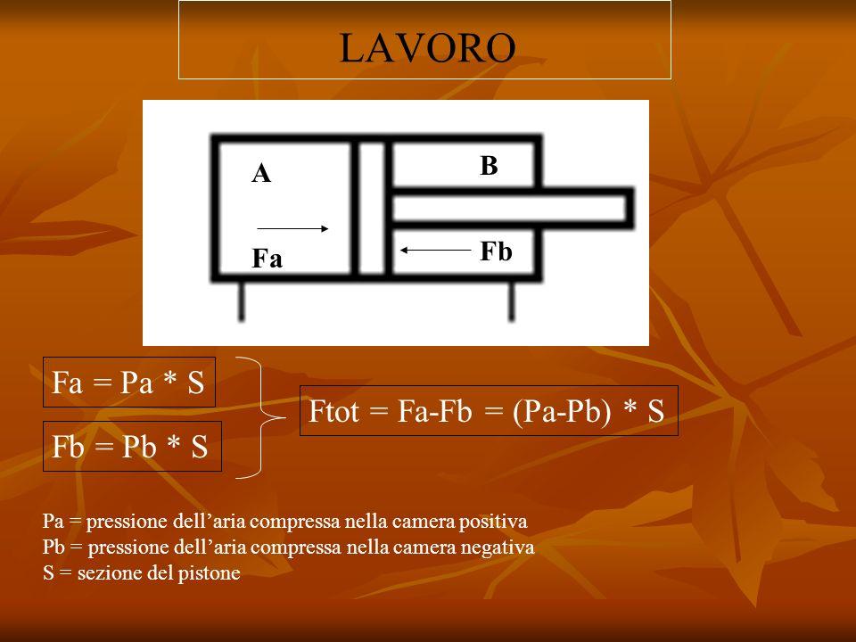 LAVORO A B Fa Fb Fa = Pa * S Fb = Pb * S Ftot = Fa-Fb = (Pa-Pb) * S Pa = pressione dellaria compressa nella camera positiva Pb = pressione dellaria co