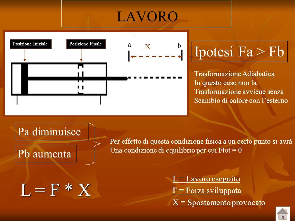 LAVORO Pa diminuisce Pb aumenta Ipotesi Fa > Fb Trasformazione Adiabatica In questo caso non la Trasformazione avviene senza Scambio di calore con les