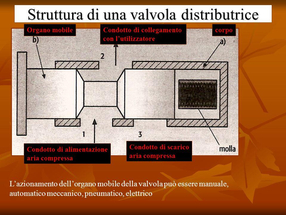 Struttura di una valvola distributrice corpoOrgano mobileCondotto di collegamento con lutilizzatore Condotto di alimentazione aria compressa Condotto