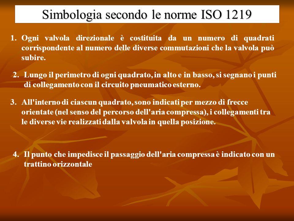 Simbologia secondo le norme ISO 1219 1.Ogni valvola direzionale è costituita da un numero di quadrati corrispondente al numero delle diverse commutazi
