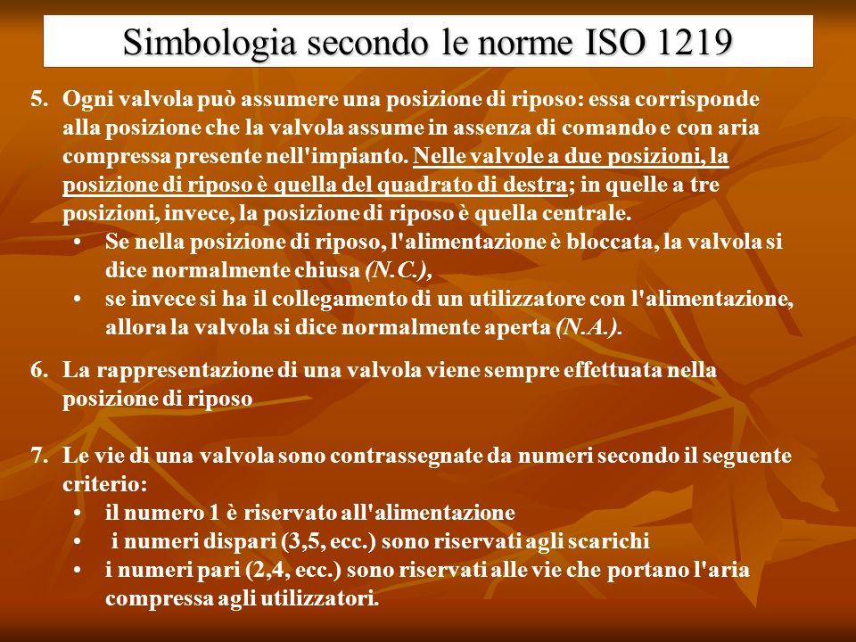 Simbologia secondo le norme ISO 1219 5.Ogni valvola può assumere una posizione di riposo: essa corrisponde alla posizione che la valvola assume in ass