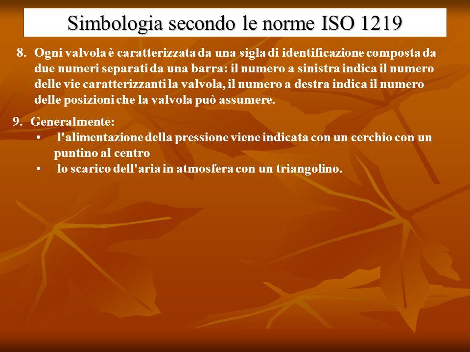 Simbologia secondo le norme ISO 1219 8.Ogni valvola è caratterizzata da una sigla di identificazione composta da due numeri separati da una barra: il
