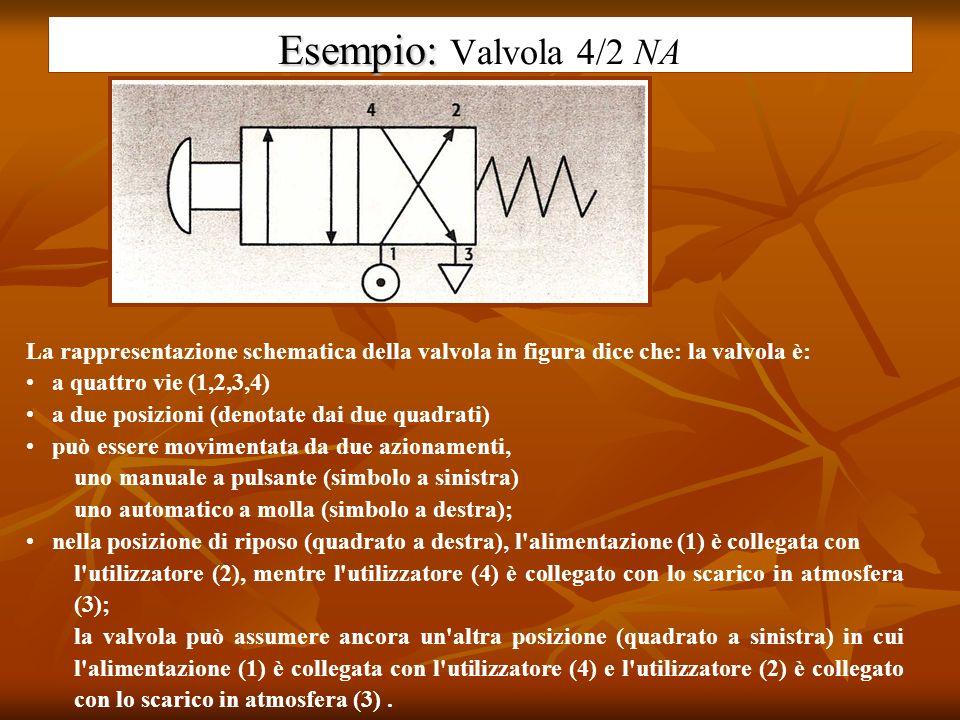 Esempio: Esempio: Valvola 4/2 NA La rappresentazione schematica della valvola in figura dice che: la valvola è: a quattro vie (1,2,3,4) a due posizion