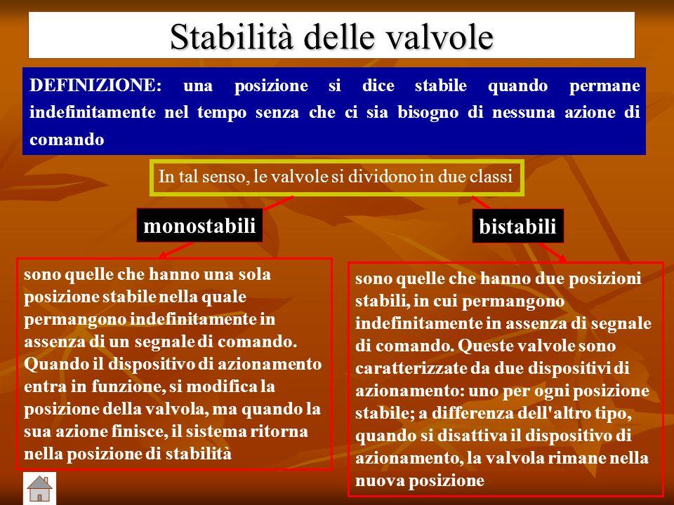 Stabilità delle valvole DEFINIZIONE: una posizione si dice stabile quando permane indefinitamente nel tempo senza che ci sia bisogno di nessuna azione