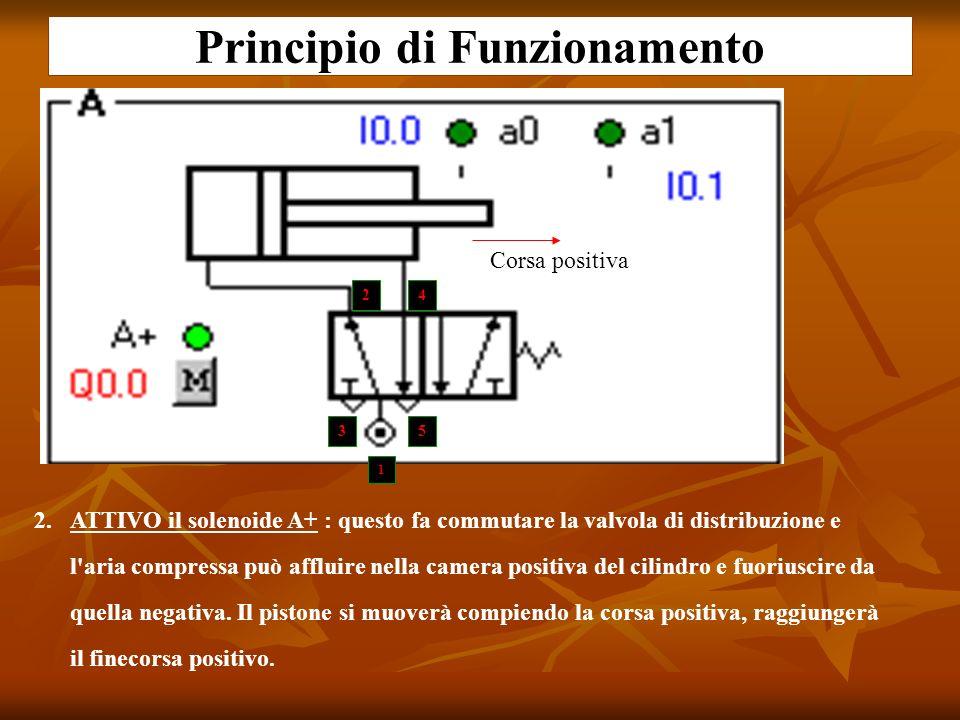 Principio di Funzionamento 2.ATTIVO il solenoide A+ : questo fa commutare la valvola di distribuzione e l'aria compressa può affluire nella camera pos