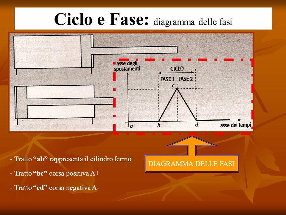 Ciclo e Fase: diagramma delle fasi DIAGRAMMA DELLE FASI - Tratto ab rappresenta il cilindro fermo - Tratto bc corsa positiva A+ - Tratto cd corsa nega