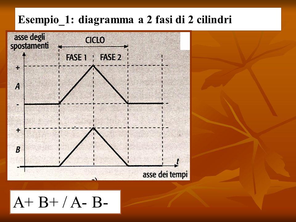 Esempio_1: diagramma a 2 fasi di 2 cilindri A+ B+ / A- B-