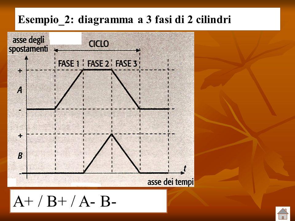 Esempio_2: diagramma a 3 fasi di 2 cilindri A+ / B+ / A- B-