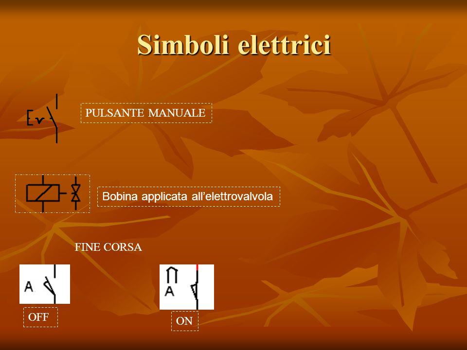 Simboli elettrici PULSANTE MANUALE Bobina applicata allelettrovalvola FINE CORSA OFF ON