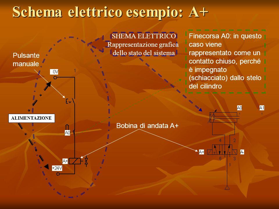 Schema elettrico esempio: A+ Pulsante manuale Finecorsa A0: in questo caso viene rappresentato come un contatto chiuso, perché è impegnato (schiacciat